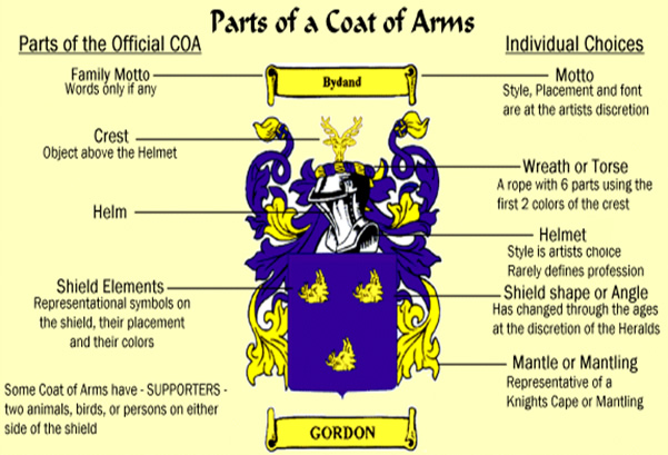 Parts of a Coat of Arms
